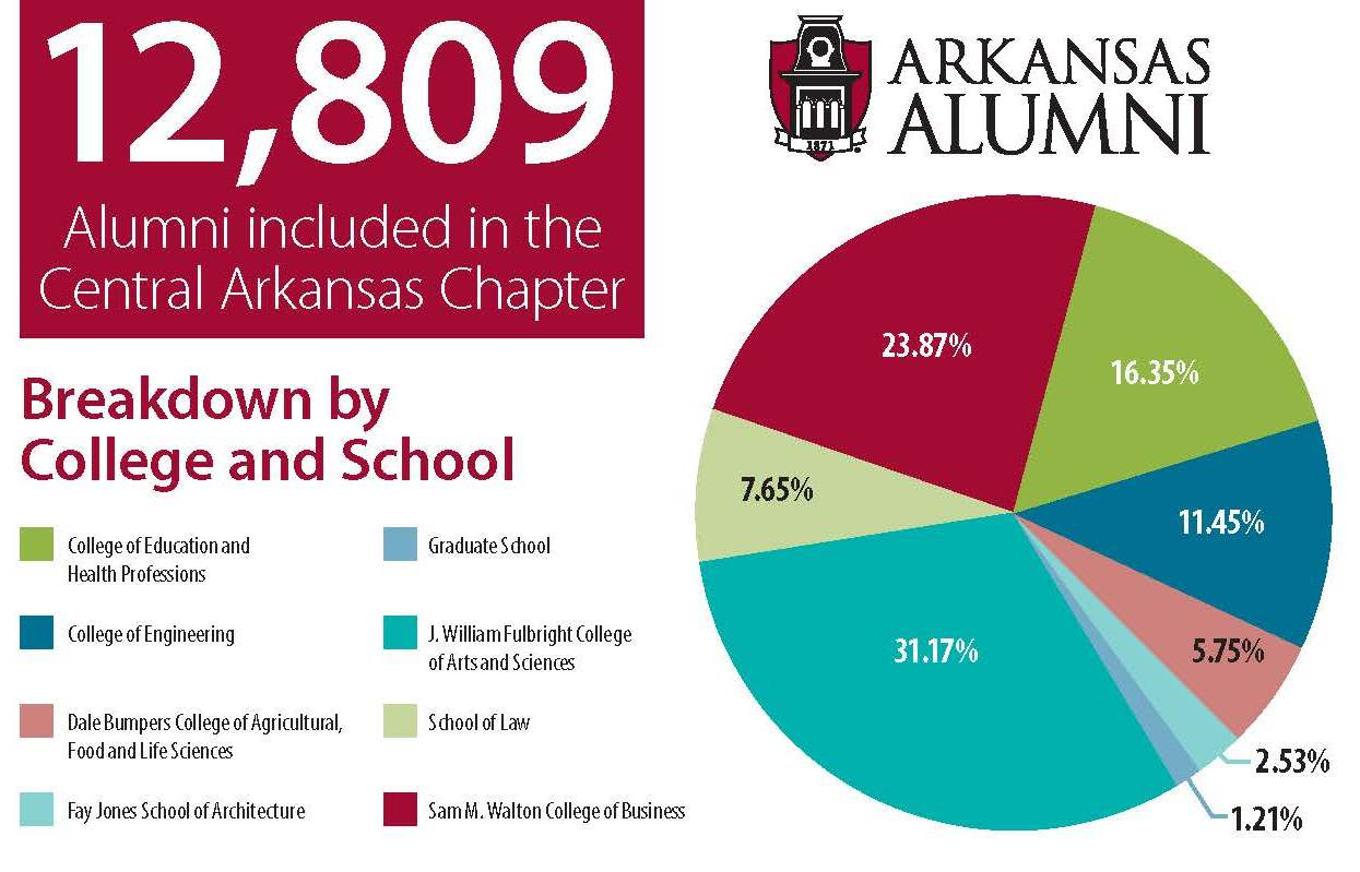 Alumni breakdown in Central Arkansas